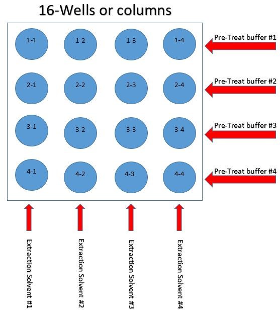 sle-method-development-plate